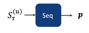A simple visualisation of the Gru4Rec classification model
