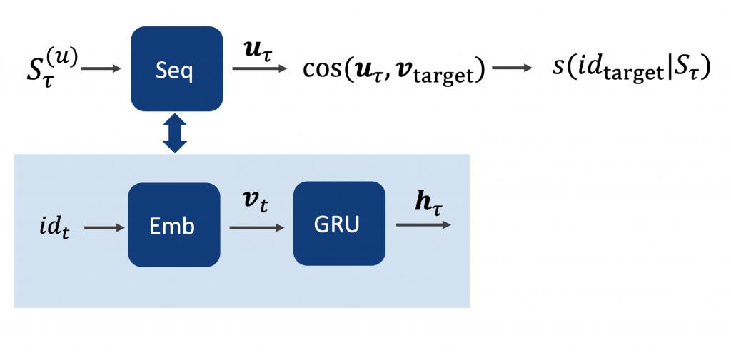 The model & formula of De Boom et al.