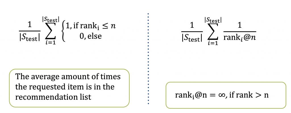 Explaining Recall and Mean Reciprocal Rank