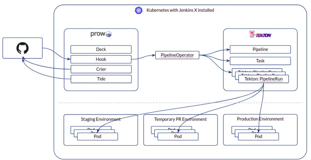 Jenkins X Serverless Architecture