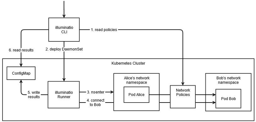 Graphic showing the workflow of illuminatio fetching and validation network policies