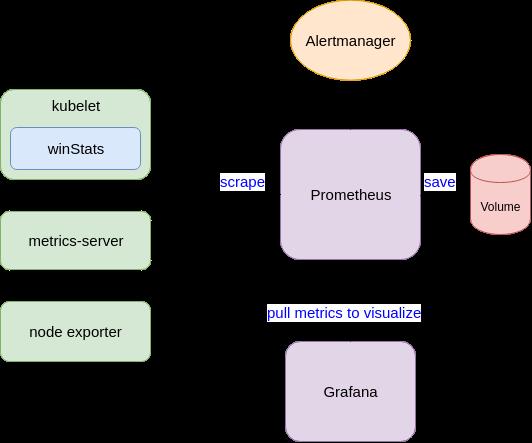 Grafana, Prometheus and alerts working together