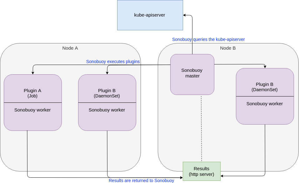 Internal workings of Sonobuoy that have to be adapted for Kubernetes on Windows