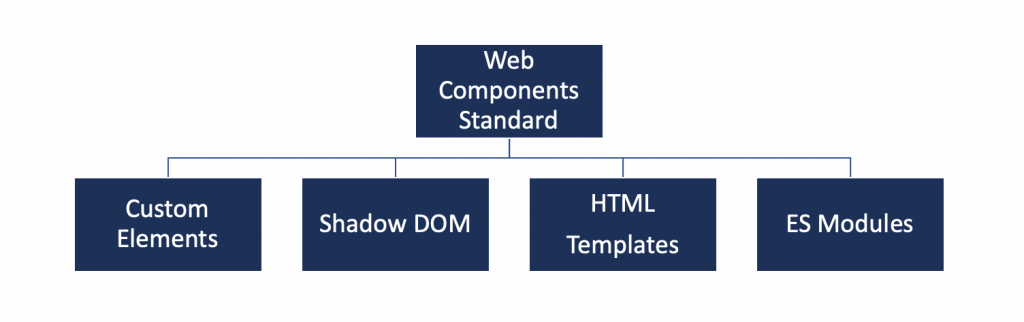The Web Components standard containing four specifications