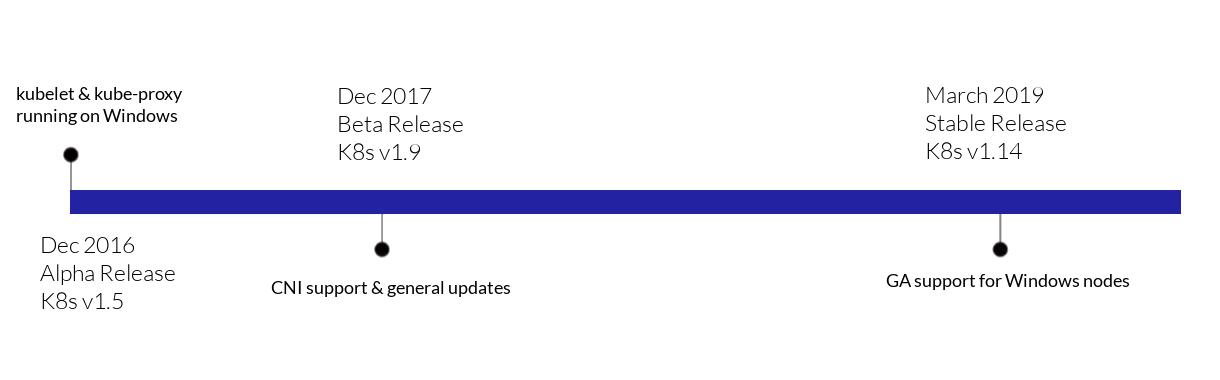 Kubernetes on Windows timeline