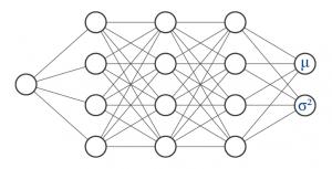 Deep Ensembles Distributional Parameter Estimation
