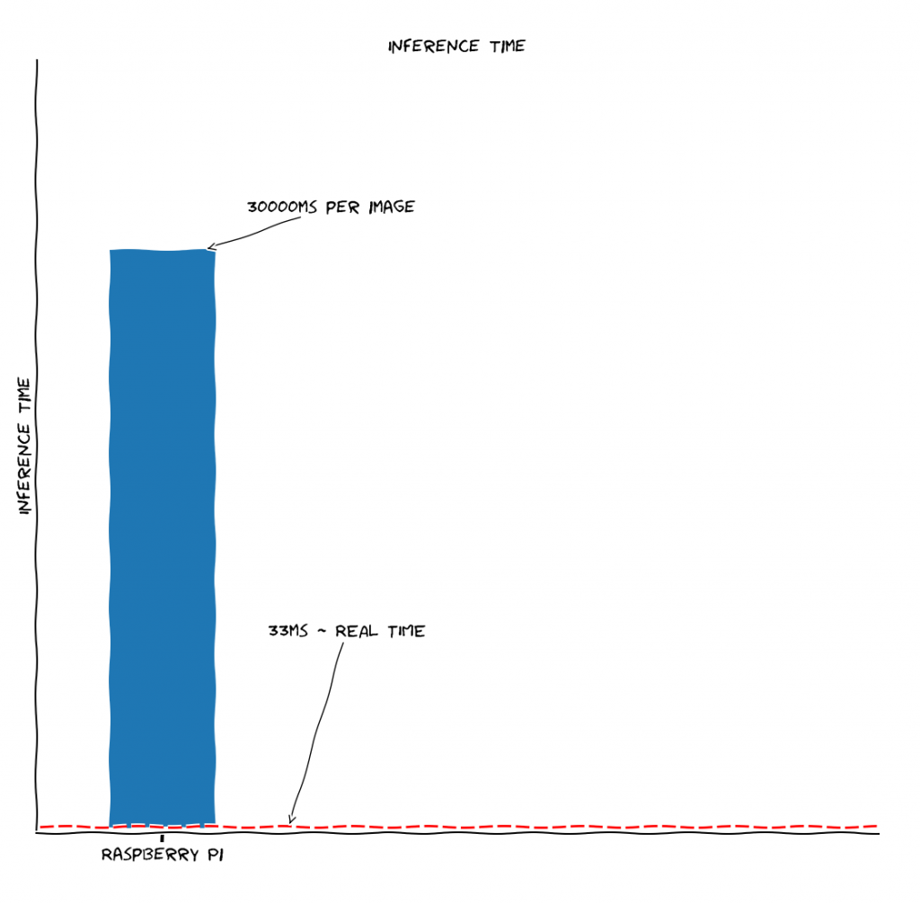Shows the inference time from the raspberry pi (30000ms) and a real time requirement of 33ms