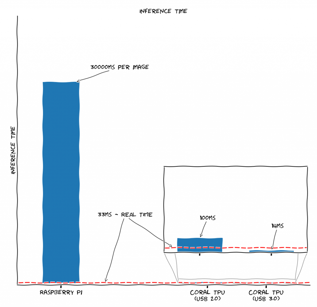 Plot shows the inference time difference between the raspberry pi (30000ms) and the Coral TPU USB 2.0 (100ms) and Coral TPU Usb3.0 (14ms)