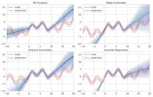 Deep Learning Uncertainty Estimates