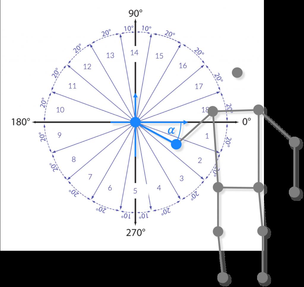 Quantisierung der Winkelstellungen benachbarter Keypoints