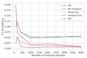 Estimation Convergence