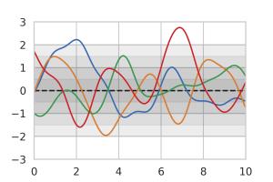 Gaussian Process Prior
