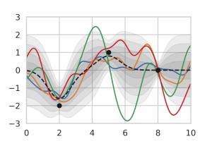 Gaussian Process Inference