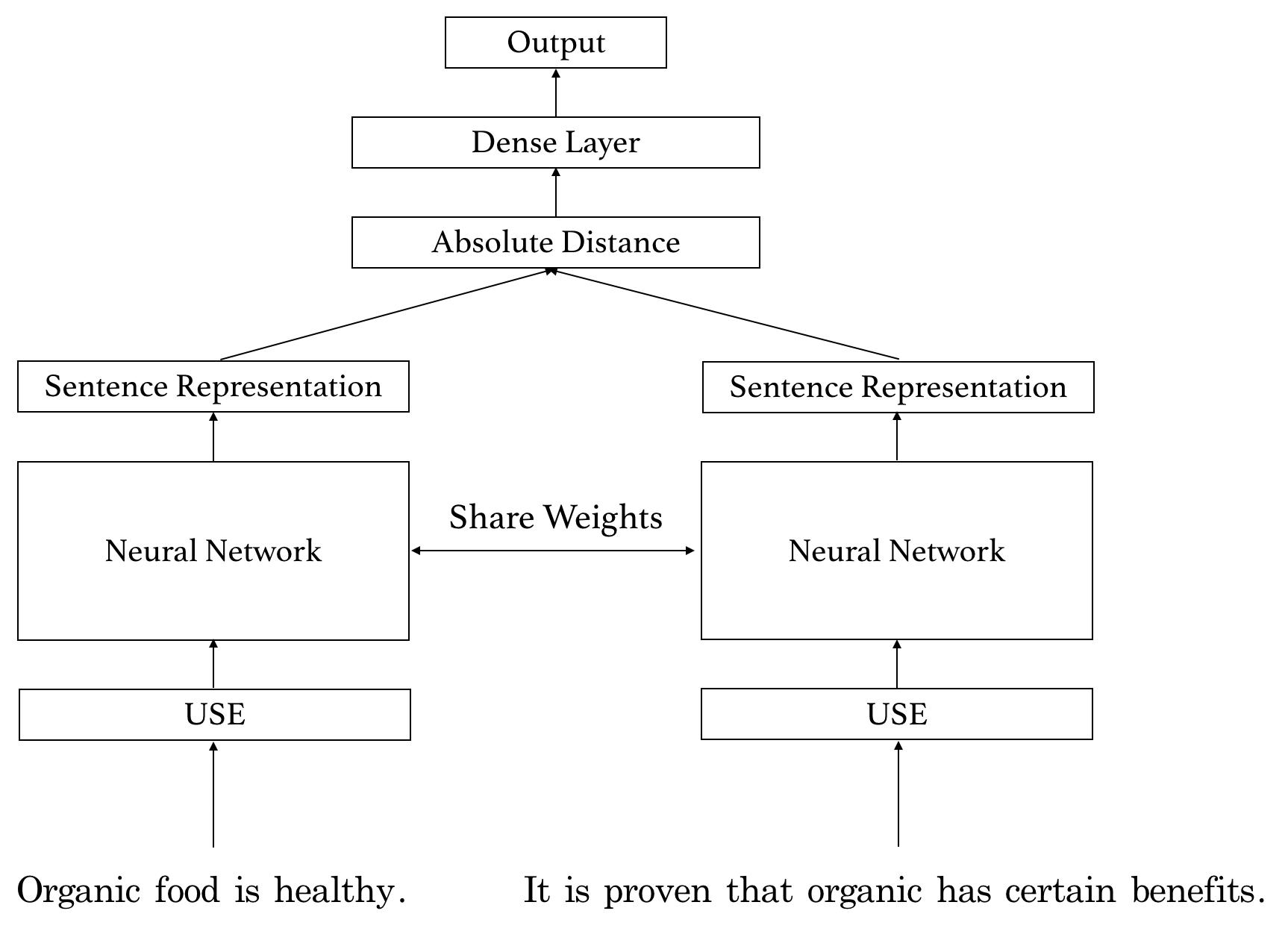 Architecture of Siamese network