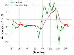 Figure 4: Preprocessing of an acceleration signal with a Butterworth low pass filter.