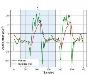 Figure 5: Peak-based segmentation of an acceleration signal with a static windows size.