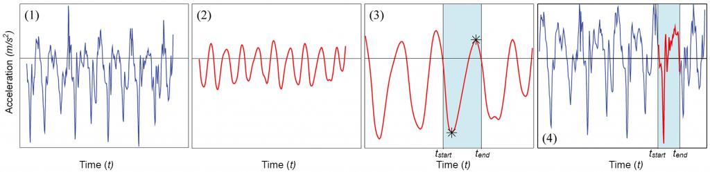 Figure 6: Adaptive signal segmention by using extrema fingerprints.