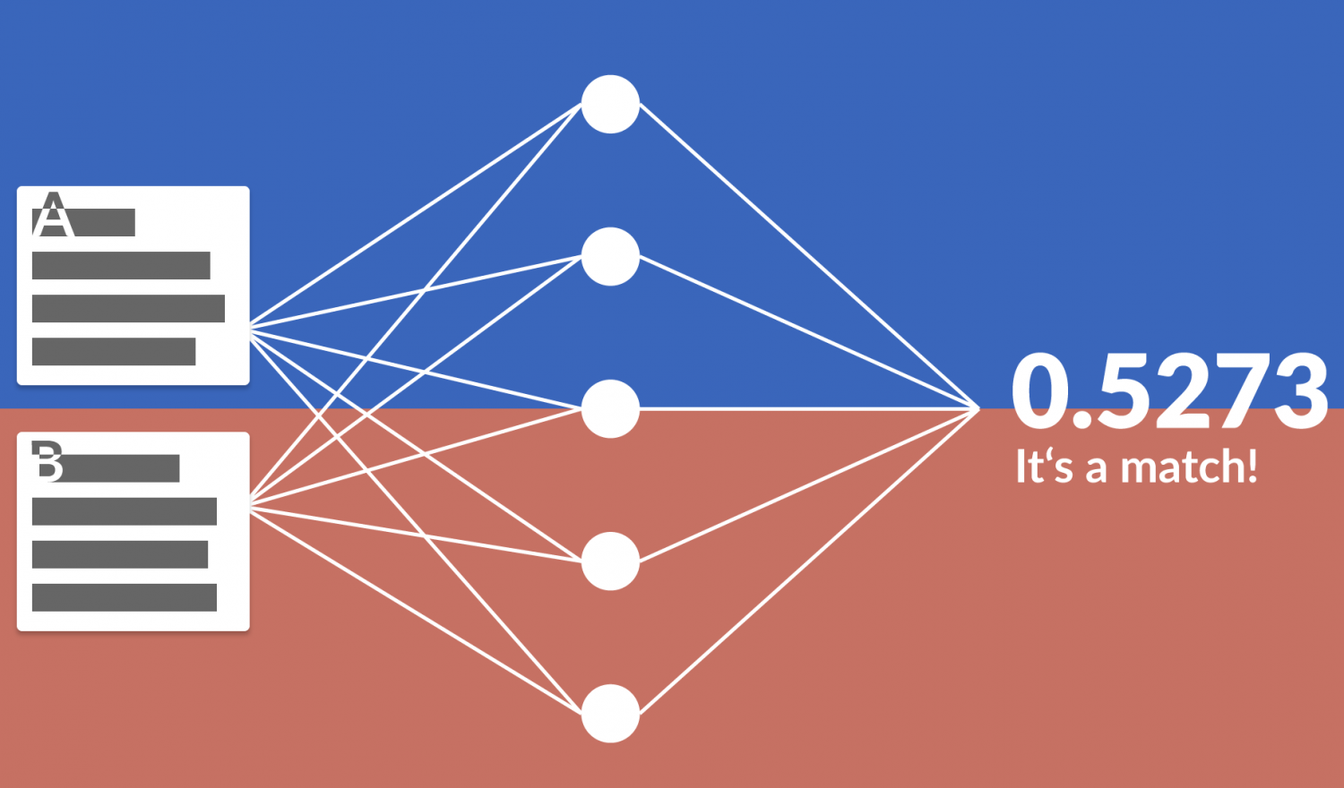 A stylized siamese network with 2 inputs and probability output