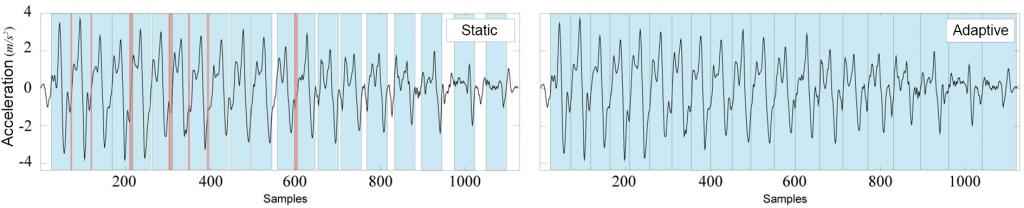 Visualization of a sequence of recurrent exercise events with static segmentation (left) and adaptive segmentation (right).