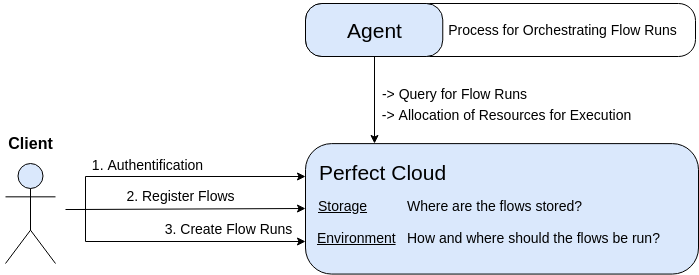 Prefect Cloud interaction