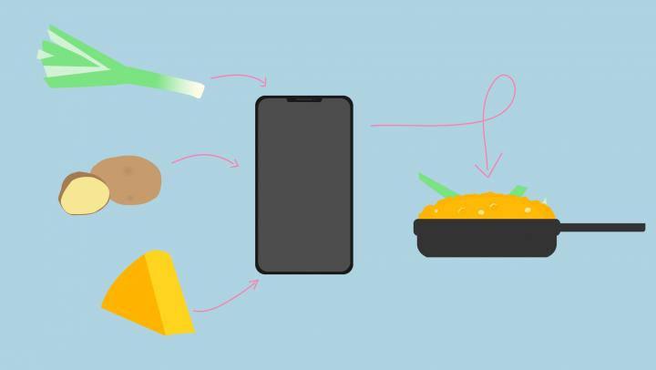 Foodicious Part 2: Von der Produktidee zum Minimum Viable Product (MVP)