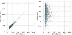 Comparing two plots for causal inference