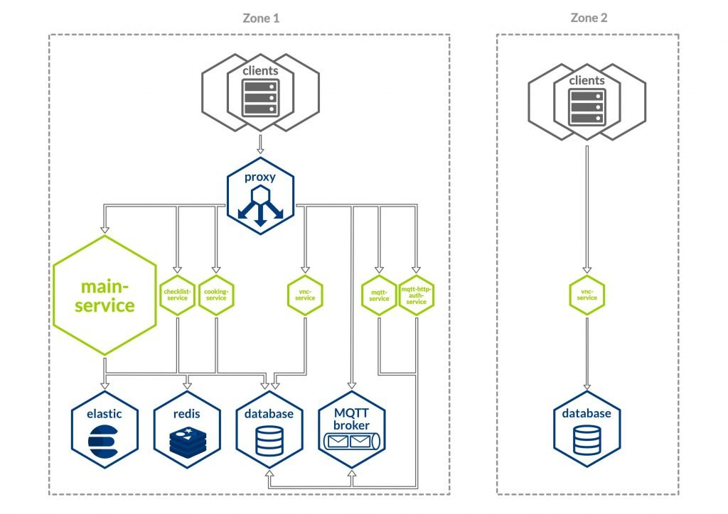 service architecture after the migration with new components