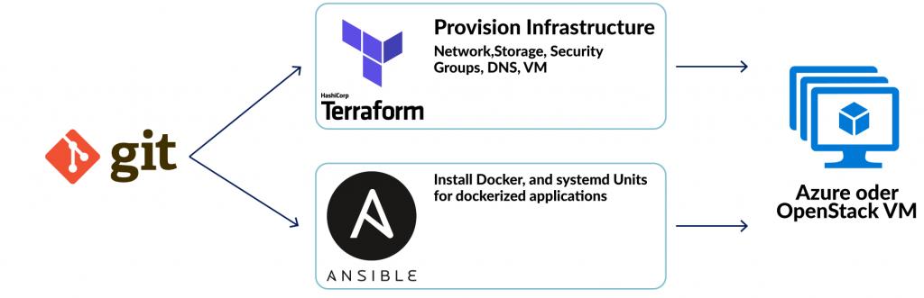 inovex DevOps-Infrastruktur
