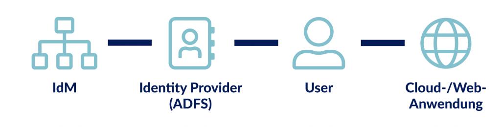 einfaches Diagramm der User-Verwaltung