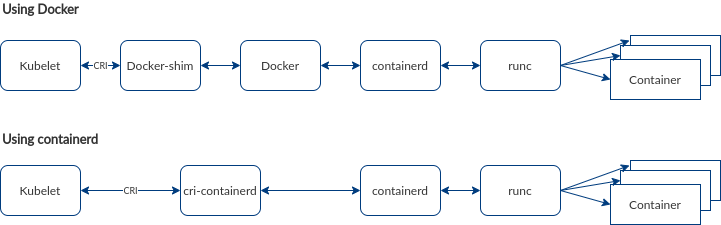 A flowchart of two setups comparing Docker to containerd