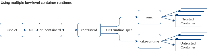 A flowchart depicting the use of multiple container runtimes