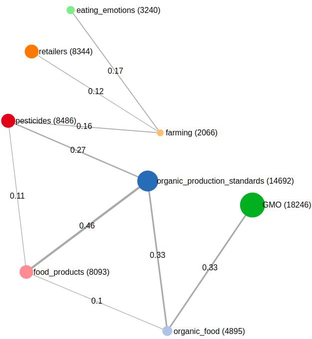 a socialvistum graph with weighted edges