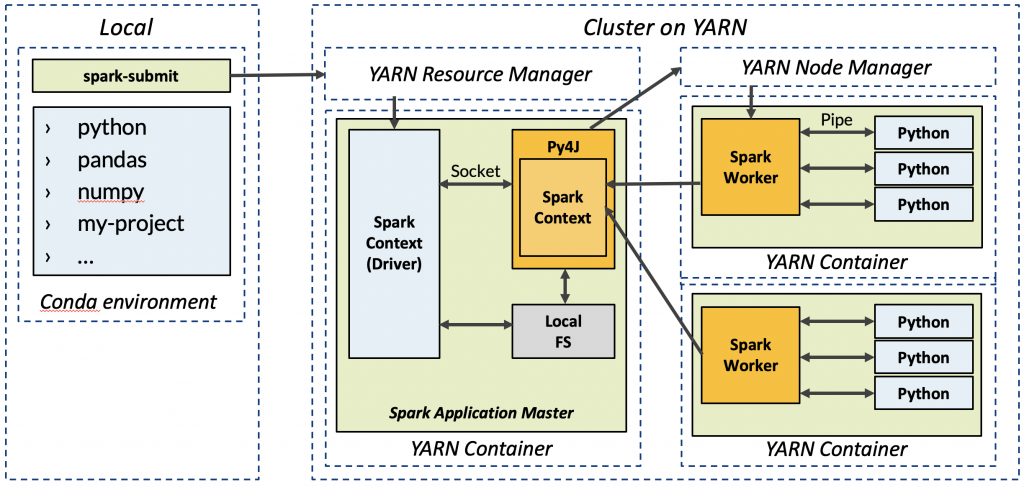 pyspark_yarn_architecture.png
