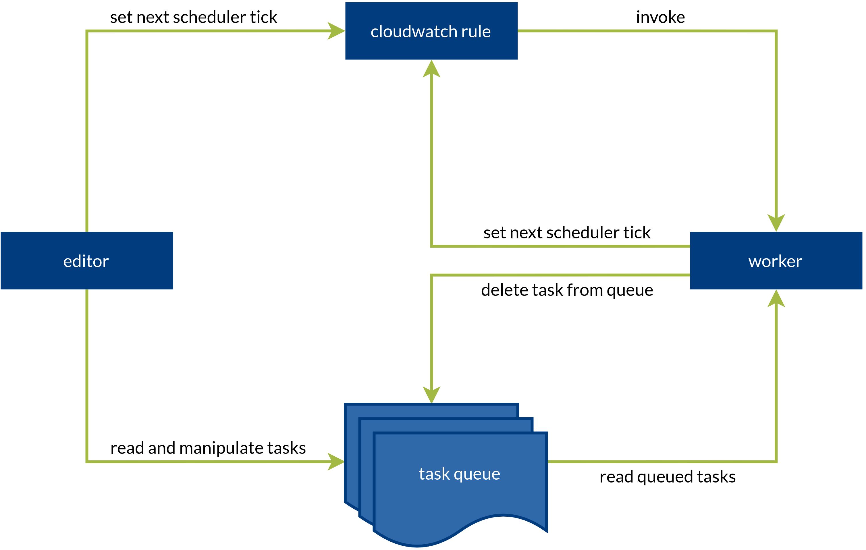 scheduler overview