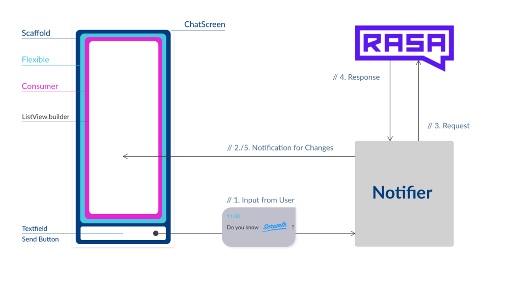 Picture of the widget structure of Rasa in the application