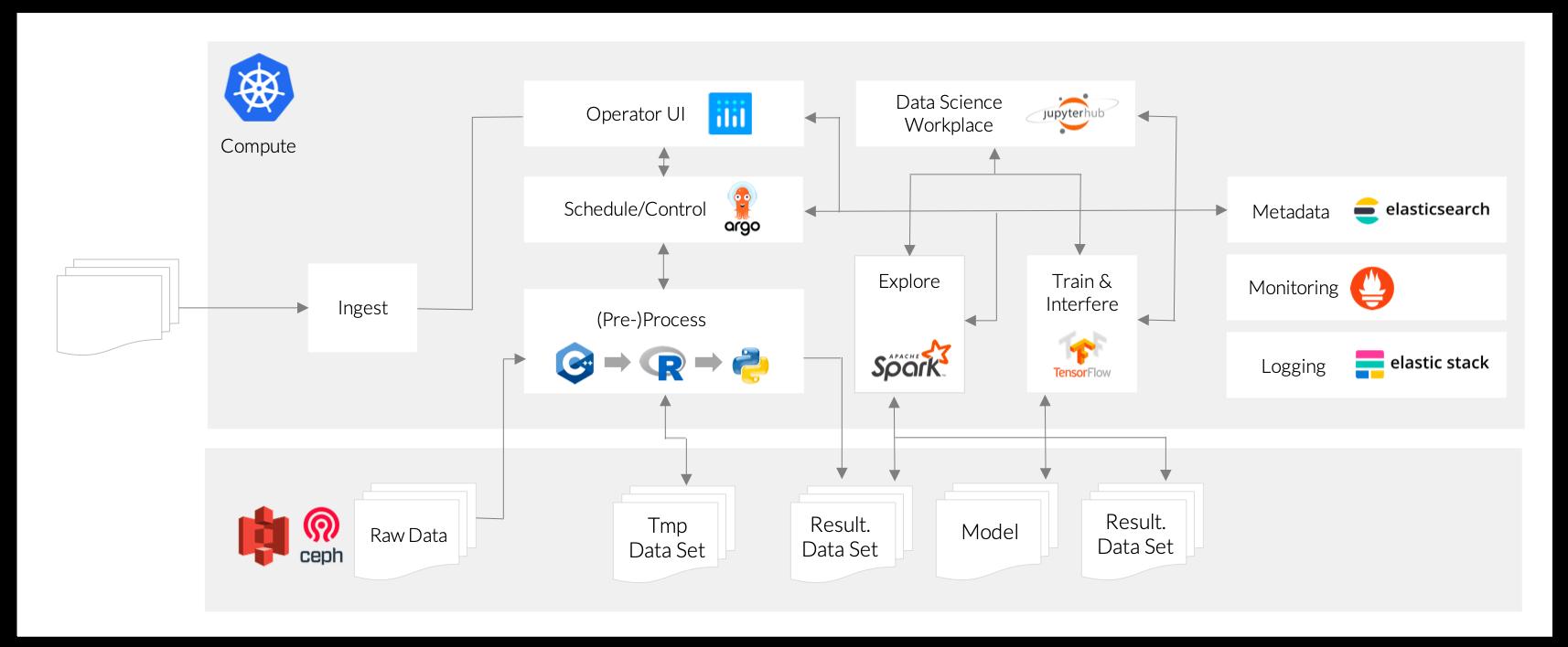 Architektur der EM²Q-Plattform