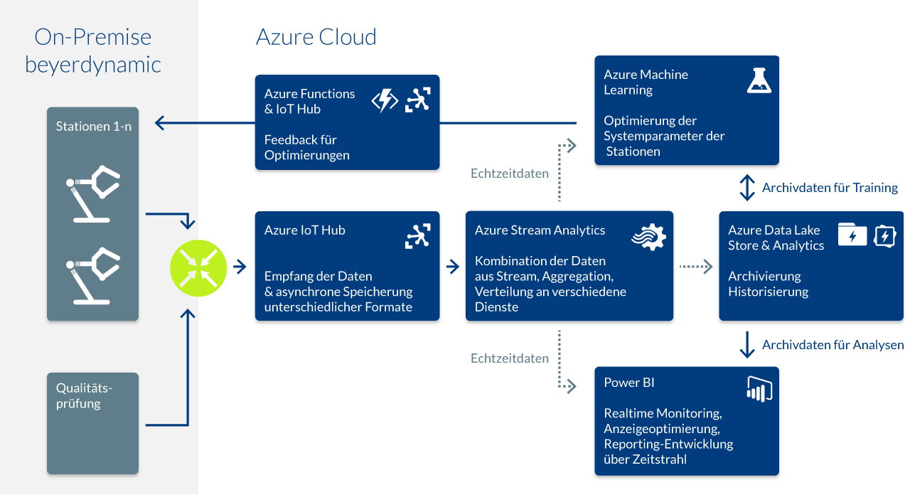 Graphics of the cloud and IoT systems
