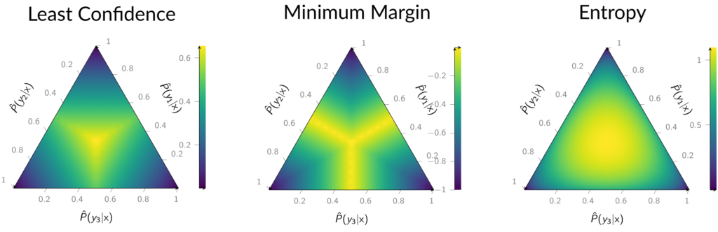 three pyramids showing a Comparison of Uncertainty Sampling utility functions in a three-class setting.