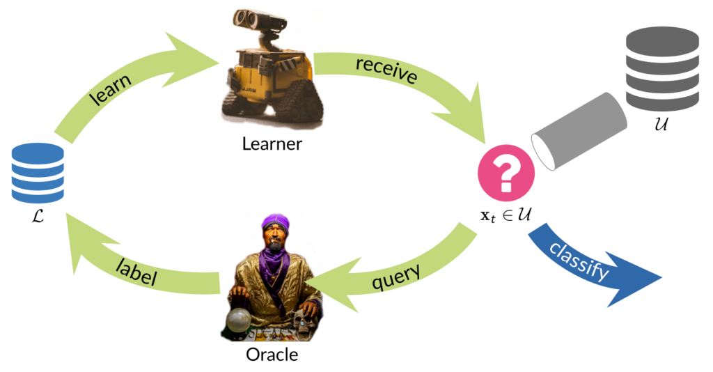 Depiction of a Selective Sampling Active Learning loop