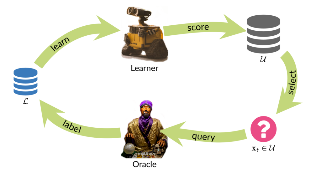 Depiction of a Pool-based Active Learning loop.