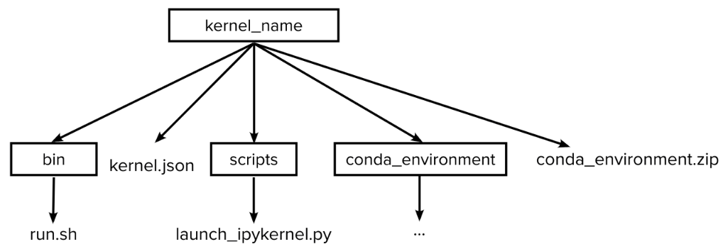 Depiction of a typical directory structure of a single kernel.