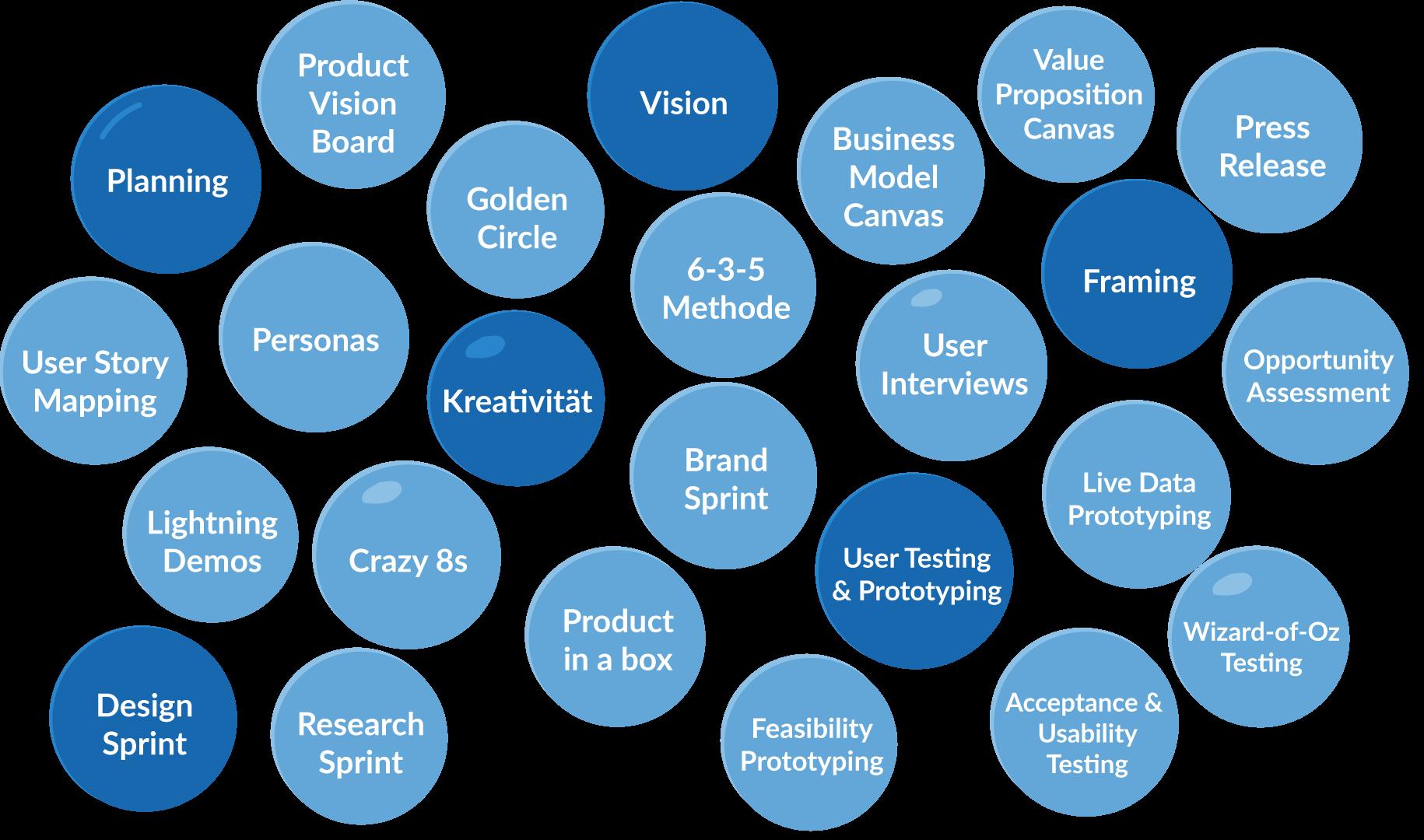 Verschiedene Aspekte der Product Discovery in Bubbles.