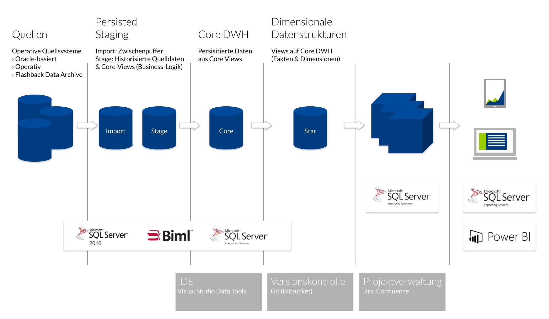 Darstellung des Systemaufbaus der TimoCon-Architektur
