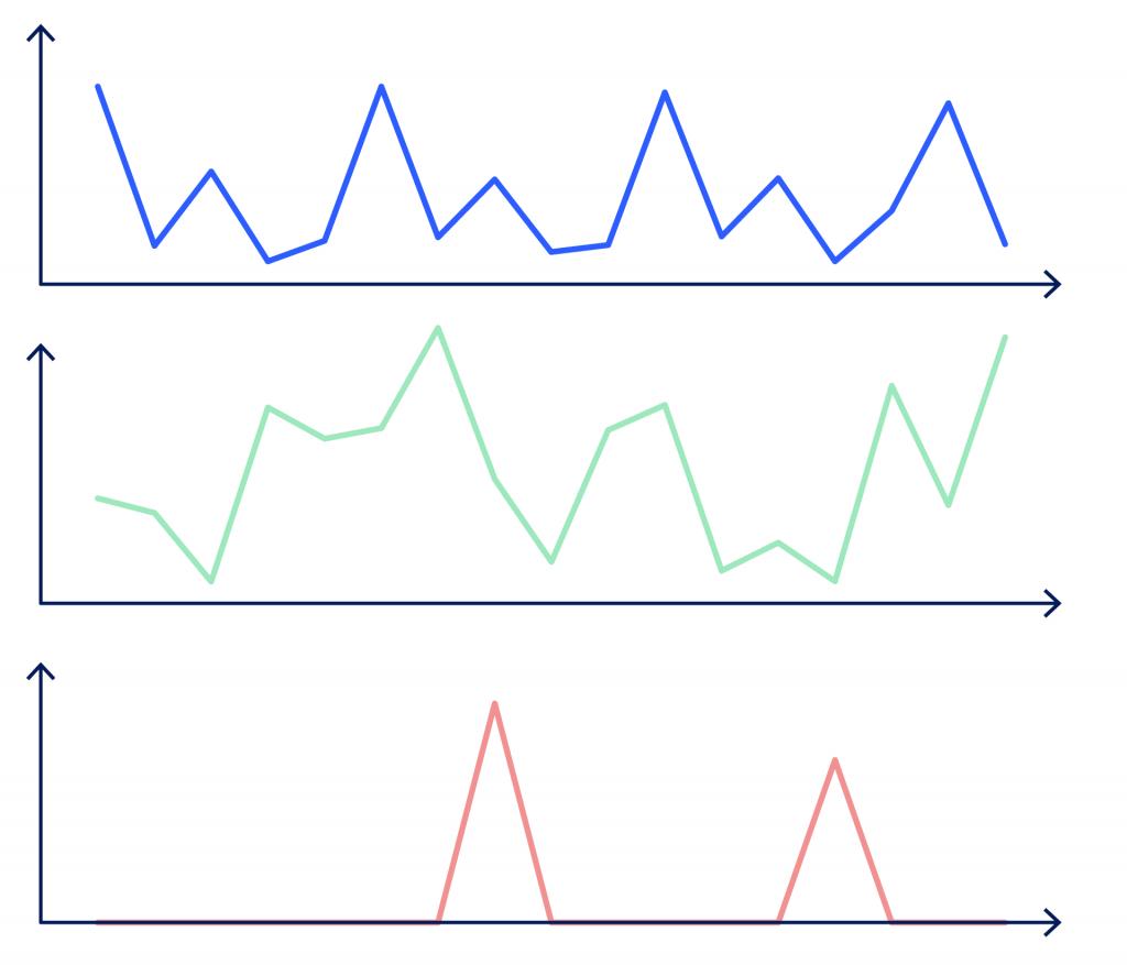 Grafische Darstellung der Absatzverläufe