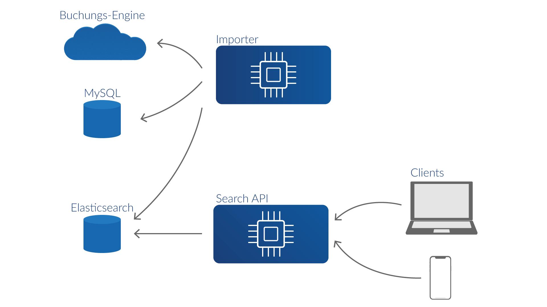 Darstellung der Systemarchitektur