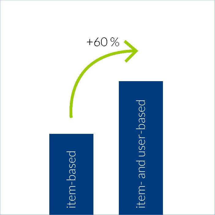 Darstellung von Graphen: Wachstum um 60 Prozent