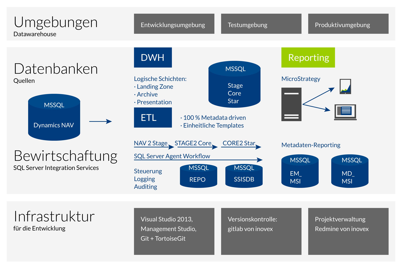 Schema des Data Warehouse nach Einsatz von inovex