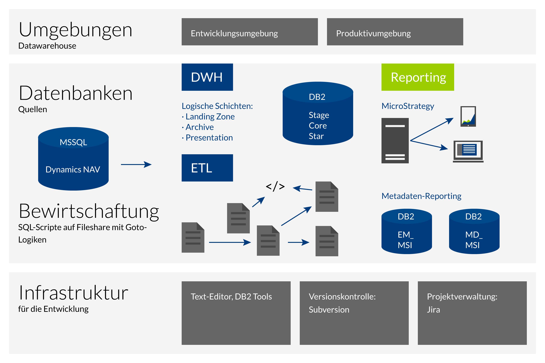 Schema des Data Centers vor dem Einsatz von inovex