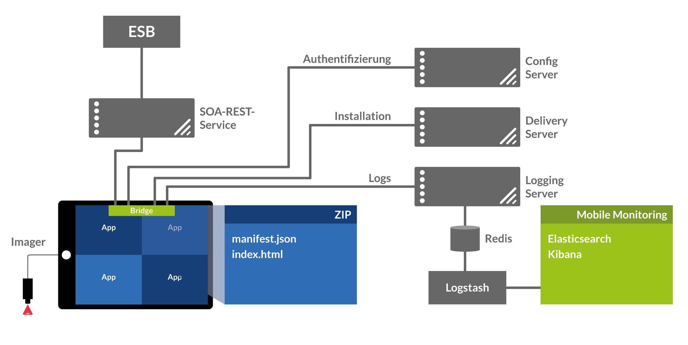 Darstellung der Systemarchitektur der dm-Lösung