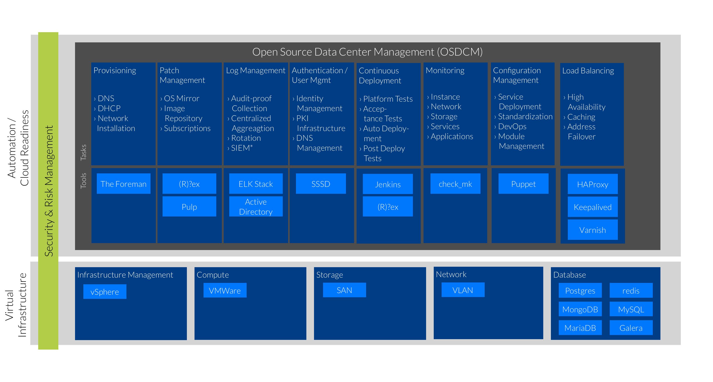Data Center Automation bei dm - die Lösungsarchitektur